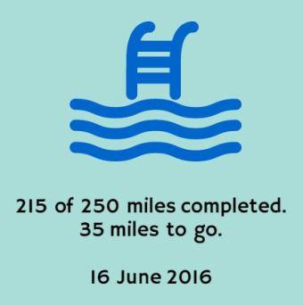 215 miles